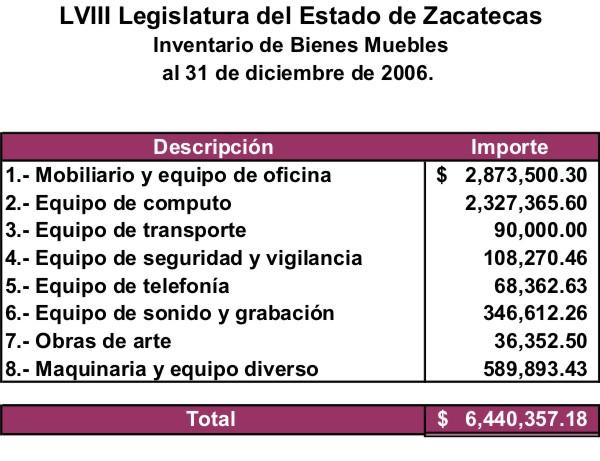 Documento sin t tulo for Lista de mobiliario para oficina